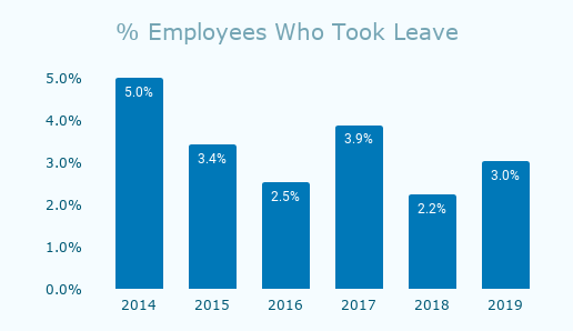 % Employees Who Took Leave from 2014-2019