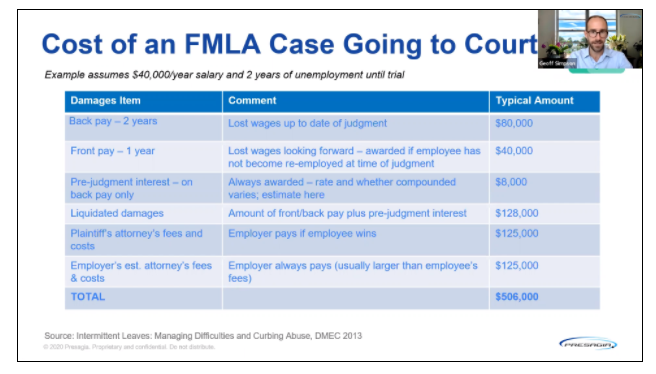 Geoff Simpson breaking down the cost of an FMLA case going to court