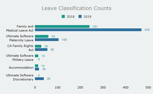 Ultimate-Leave Classification Counts Graph for 2018 and 2019